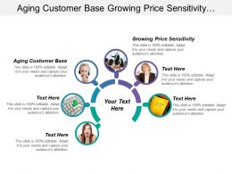 Aging Customer Base Growing Price Sensitivity Increasing Competition