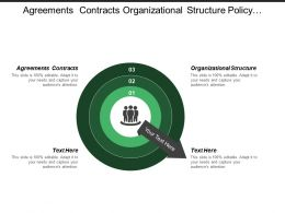 Agreements Contracts Organizational Structure Policy Procedure Operational Model