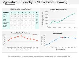 Agriculture And Forestry Kpi Dashboard Showing Average Milk Yield Per Lactation