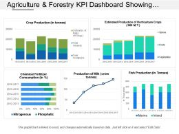 Agriculture And Forestry Kpi Dashboard Showing Crop Production And Chemical Fertilizers Consumptions