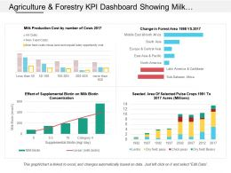 Agriculture And Forestry Kpi Dashboard Showing Milk Production Cost By Number Of Cows