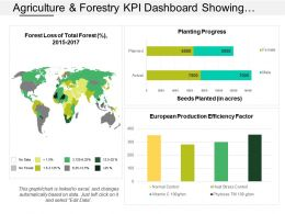 Agriculture And Forestry Kpi Dashboard Showing Planting Progress And Seeds Planted