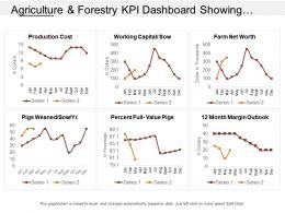 Agriculture And Forestry Kpi Dashboard Showing Production Cost And Working Capital Sow