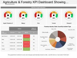 Agriculture And Forestry Kpi Dashboard Showing Roi Per Crop Production And Industry Claim Count