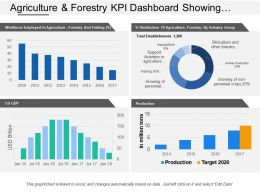 Agriculture And Forestry Kpi Dashboard Showing Us Gdp Production Target