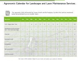Agronomic Calendar For Landscape And Lawn Maintenance Services Ppt Slides