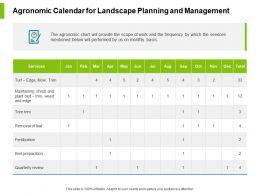 Agronomic Calendar For Landscape Planning And Management Ppt Slides