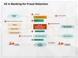 AI In Banking For Fraud Detection Postings Ppt Powerpoint Presentation Infographic Template