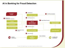 AI In Banking For Fraud Detection Rules Execute Ppt Powerpoint Presentation File Example