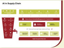 AI In Supply Chain Actionable Insights Ppt Powerpoint Presentation File Gallery