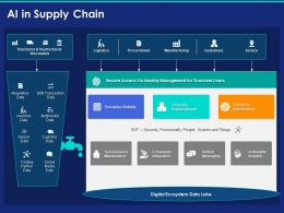 Ai In Supply Chain Ppt Powerpoint Presentation Outline Slides