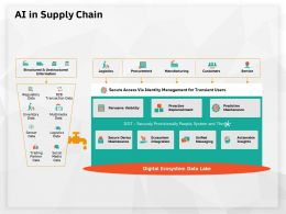 AI In Supply Chain Secure Device Ppt Powerpoint Presentation Layouts Template