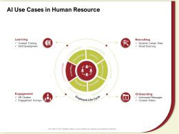 AI Use Cases In Human Resource Curated Videos Ppt Powerpoint Presentation File Ideas