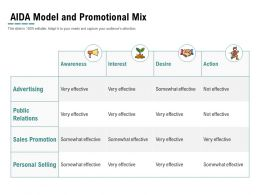 Aida Model And Promotional Mix