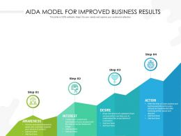 AIDA Model For Improved Business Results