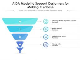 AIDA Model To Support Customers For Making Purchase