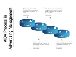 AIDA Process In Advertising Management