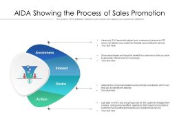 AIDA Showing The Process Of Sales Promotion