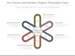 Aim Process Administration Diagram Presentation Deck