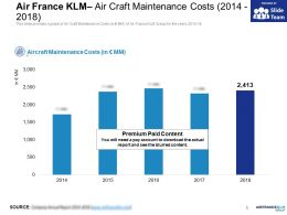 Air France KLM Air Craft Maintenance Costs 2014-2018