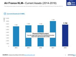 Air France KLM Current Assets 2014-2018
