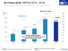 Air France KLM Ebitda 2014-2018
