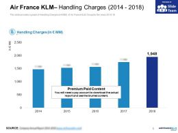Air France KLM Handling Charges 2014-2018