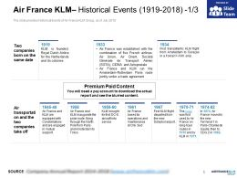 Air France KLM Historical Events 1919-2018