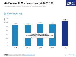 Air France KLM Inventories 2014-2018