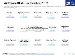 Air France KLM Key Statistics 2018