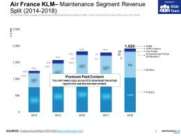 Air France KLM Maintenance Segment Revenue Split 2014-2018