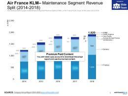 Air France KLM Maintenance Segment Revenue Split 2014-2018