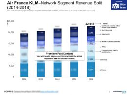 Air France KLM Network Segment Revenue Split 2014-2018