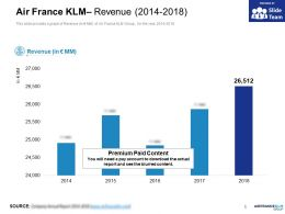 Air France KLM Revenue 2014-2018