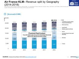Air France KLM Revenue Split By Geography 2014-2018