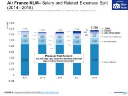 Air France KLM Salary And Related Expenses Split 2014-2018