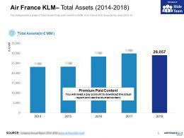 Air France KLM Total Assets 2014-2018