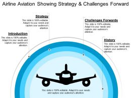 Airline Aviation Showing Strategy And Challenges Forward