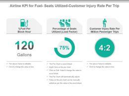 airline_kpi_for_fuel_seats_utilized_customer_injury_rate_per_trip_ppt_slide_Slide01