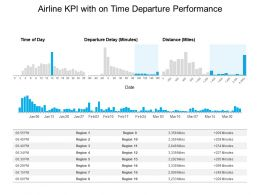 Airline KPI With On Time Departure Performance