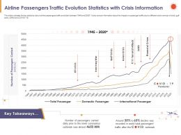 Airline Passengers Traffic Evolution Statistics With Crisis Information Decline Ppt Slides