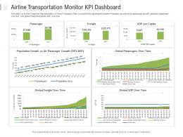 Airline Transportation Monitor KPI Dashboard Powerpoint Template
