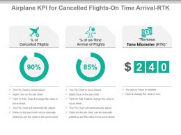 Airplane Kpi For Cancelled Flights Ontime Arrival Rtk Powerpoint Slide
