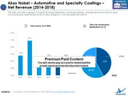 Akzo Nobel Automotive And Specialty Coatings Net Revenue 2014-2018