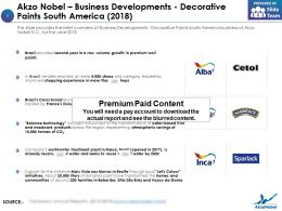 Akzo Nobel Business Developments Decorative Paints South America 2018