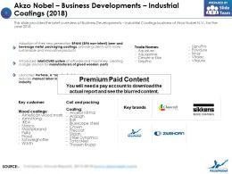 Akzo Nobel Business Developments Industrial Coatings 2018