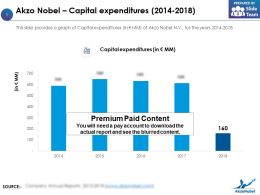 Akzo Nobel Capital Expenditures 2014-2018
