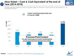 Akzo Nobel Cash And Cash Equivalent At The End Of Year 2014-2018