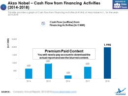 Akzo Nobel Cash Flow From Financing Activities 2014-2018