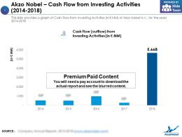 Akzo Nobel Cash Flow From Investing Activities 2014-2018